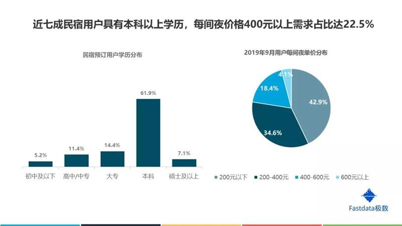 2019年中国在线民宿预订行业发展分析报告