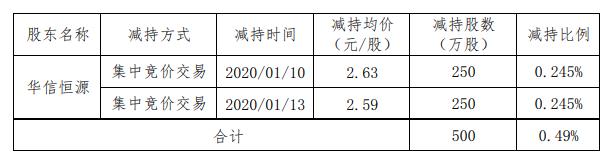 华天酒店股东减持股份500万股,累计套现1305万元