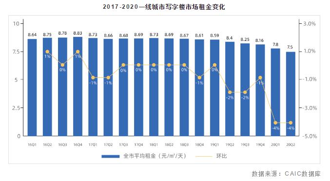 一线办公楼平均租金连跌8个季