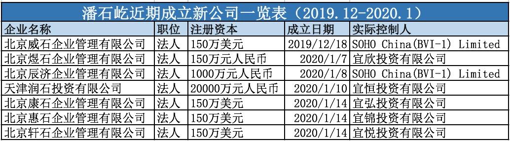 潘石屹密集注册7家新公司