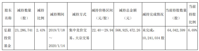 锦江酒店股东累计减持2.43%股份