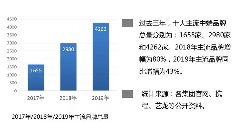 〖梵净山三日游线路〗2019年中国中端酒店发展报告