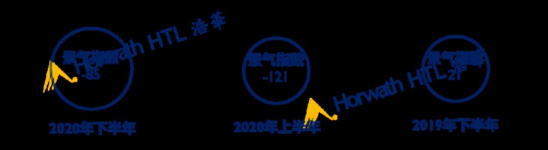 【毕节自驾游】2020年下半年中国国内旅游市场景气报告