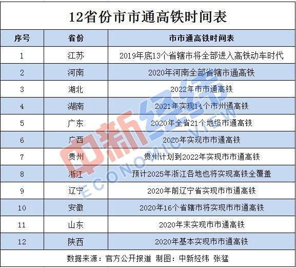 """旅游將更快捷:12省份""""市市通高鐵""""時間表出爐"""