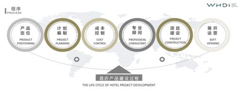 万达美华首家直营店背后的中档酒店暗战201911015538.png