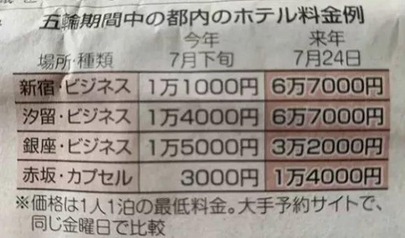 去东京可以,看奥运太难