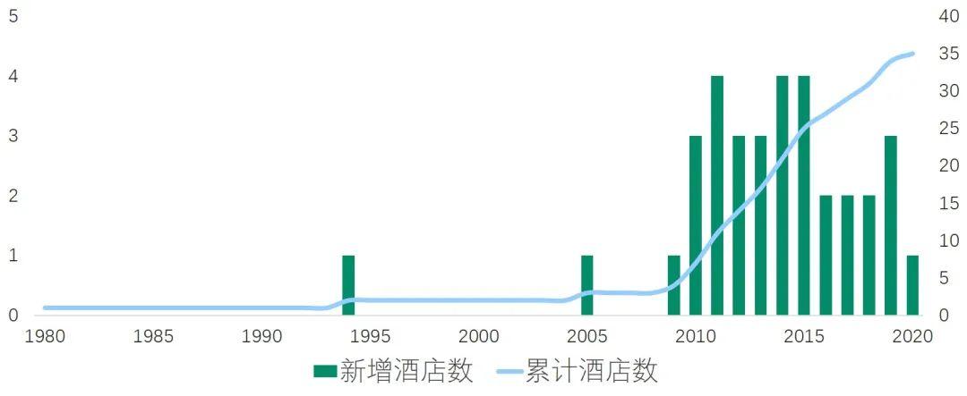 『小七孔酒店代订』常州五星级酒店在中国大陆的发展历程