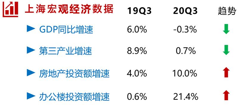 「黄果树一日游线路」2020年上海写字楼市场回顾与展望