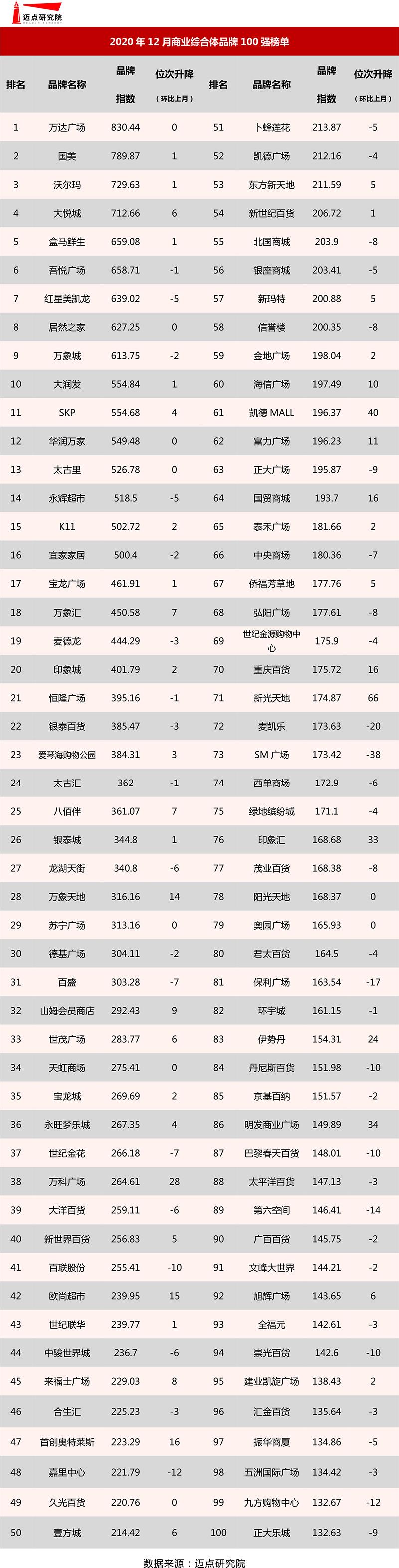 2020年12月商业综合体品牌100强榜单.jpg