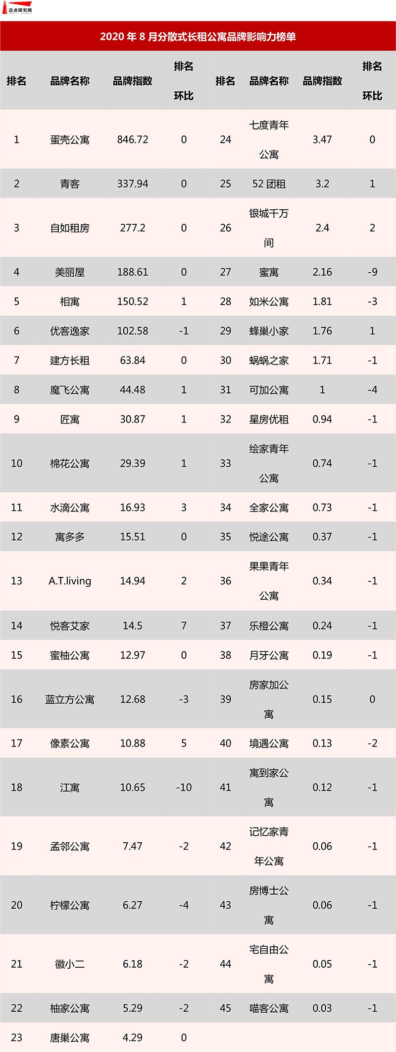 分散式公寓榜单.jpg