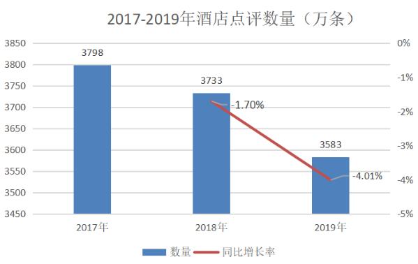 中国消费者全年在OTA等平台上生产了3500多万条各种类型酒店点评
