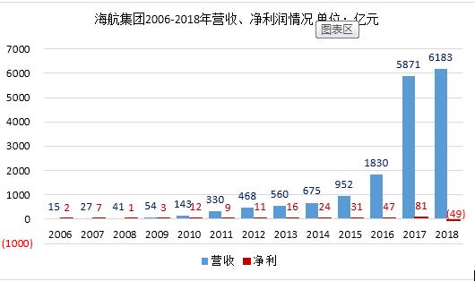 """抛售400亿资产,海航终于""""挥泪斩马谡"""""""
