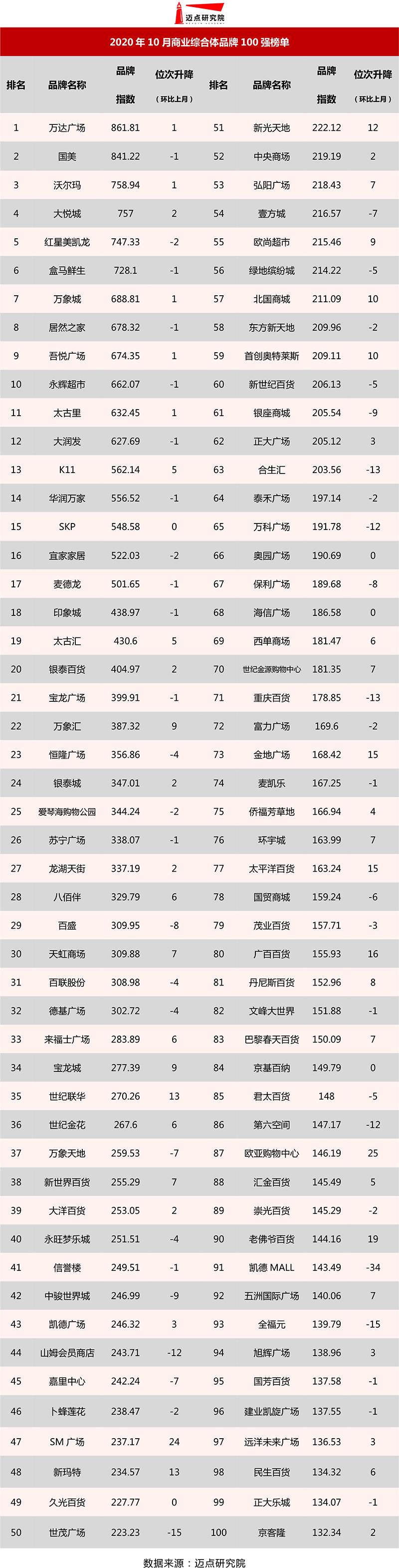 2020年10月商业综合体品牌100强榜单发布.jpg