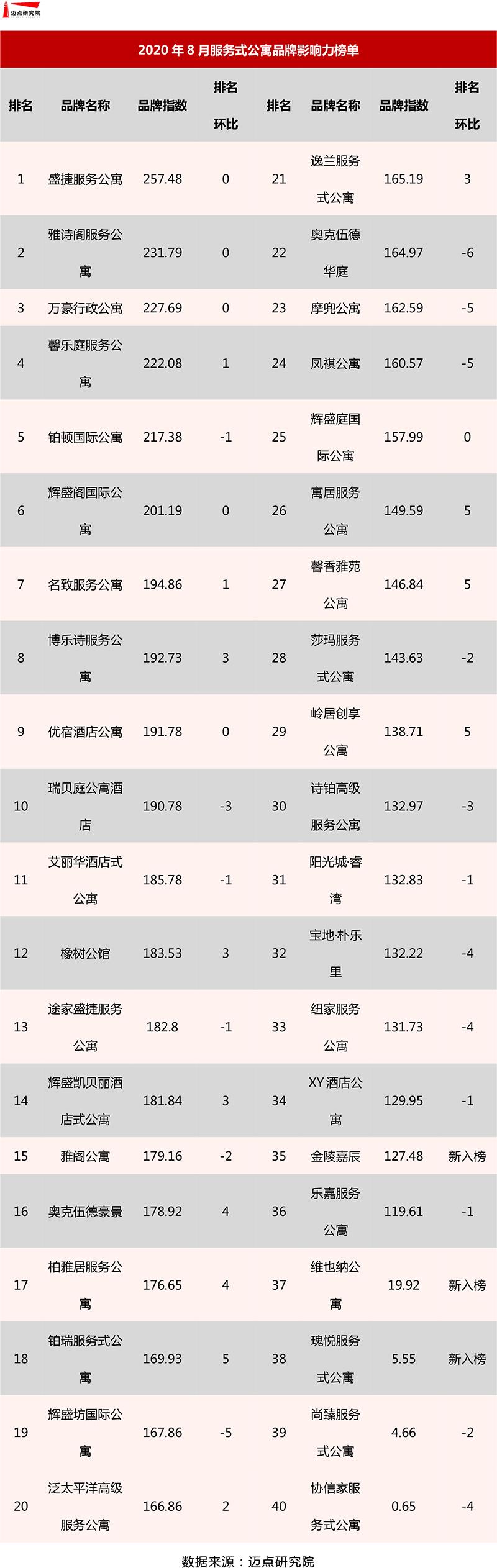服务式公寓榜单.jpg