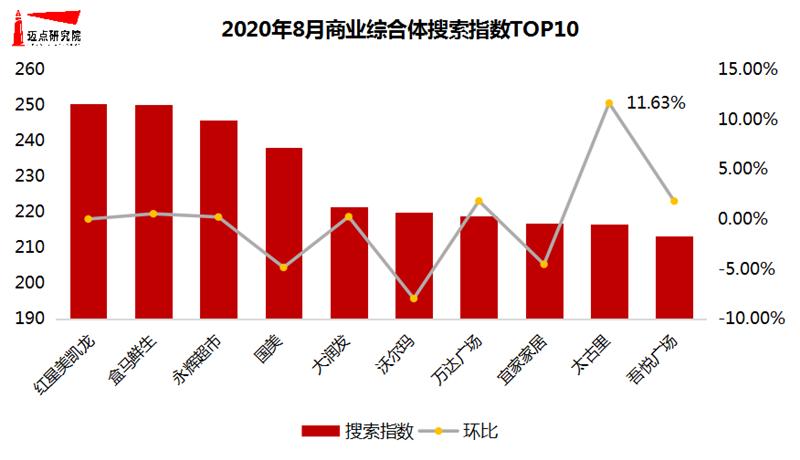 搜索指数TOP10.png