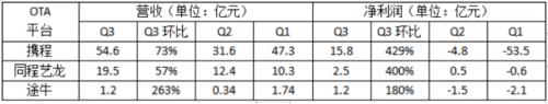 """【织金洞六日游线路】OTA行业逐渐复苏,""""旅游+直播""""成标配,下沉市场潜力凸显"""