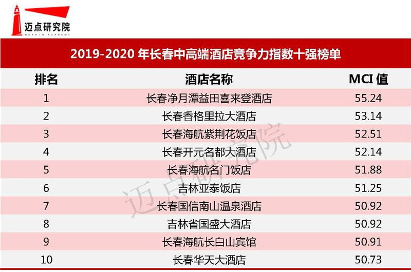 2019-2020年50个城市中高端酒店竞争力指数排行榜(下)
