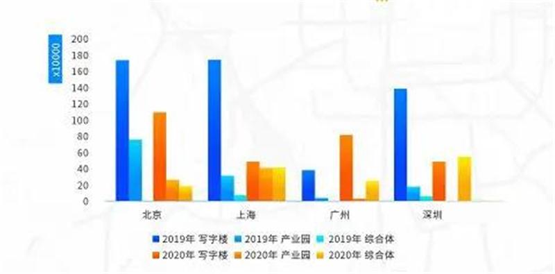 2020年中国一线城市商办市场发展回顾