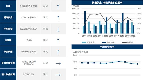 从写字楼市场来看杭州楼市地外面,2021年零售行业洗牌将持续提速
