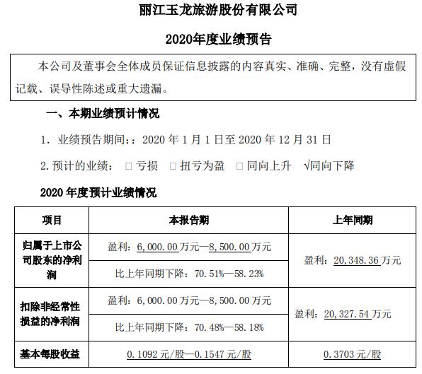丽江股份预计2020年净利润同比下降58%-71%_迈点网