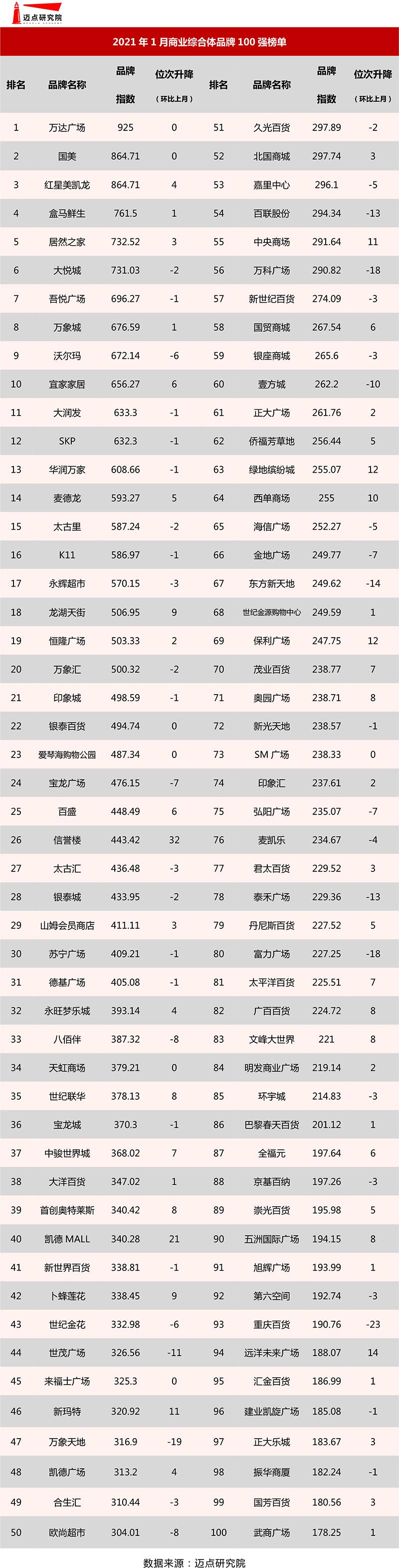 2021年1月商业综合体品牌100强榜单发布