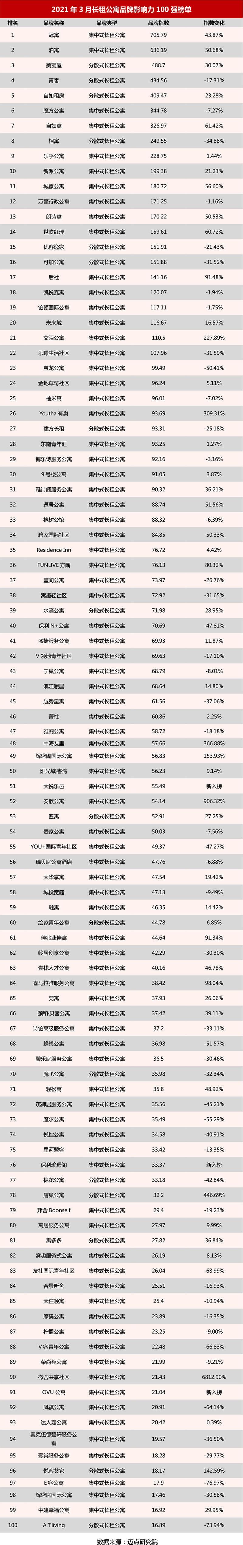 2021年3月长租公寓品牌影响力100强榜单.jpg