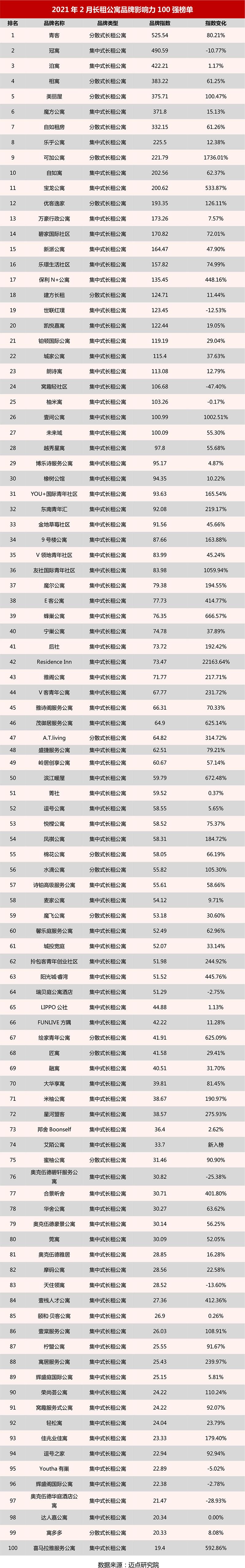 2021年2月长租公寓品牌影响力100强榜单.jpg