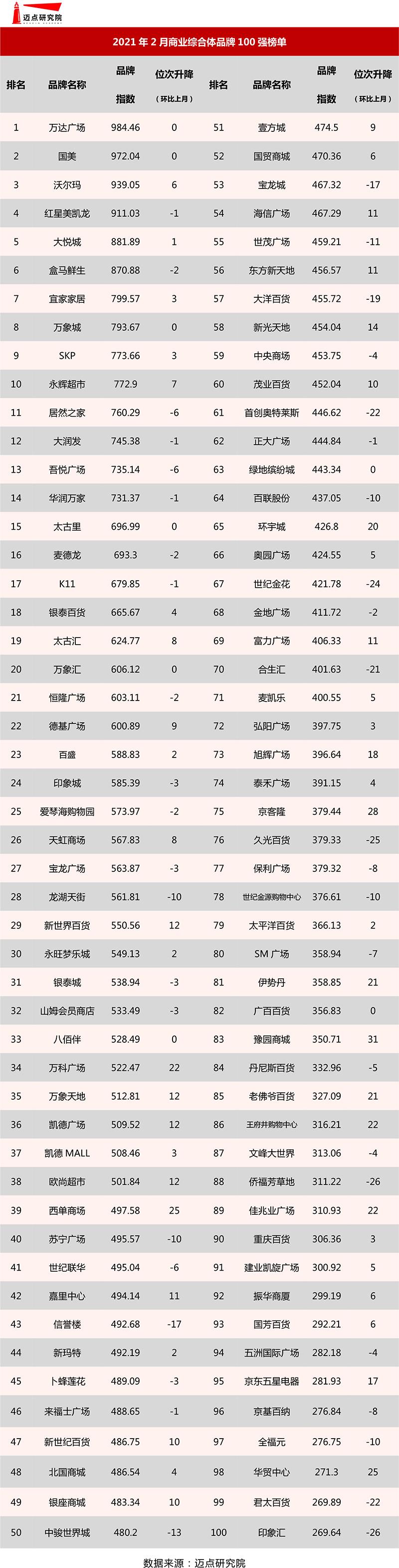 2021年2月商业综合体品牌100强榜单.jpg