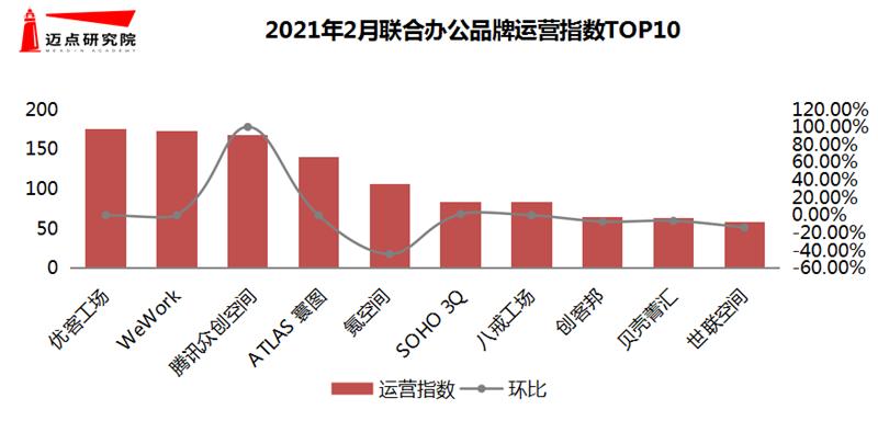 运营指数TOP10.png