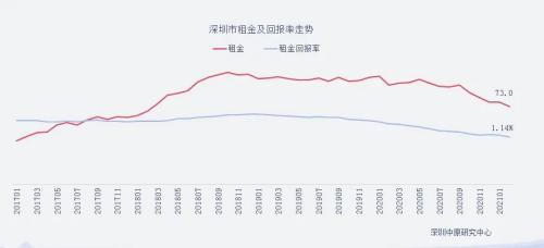 实探深圳租赁市场:未见涨租潮 长租公寓出招降风险