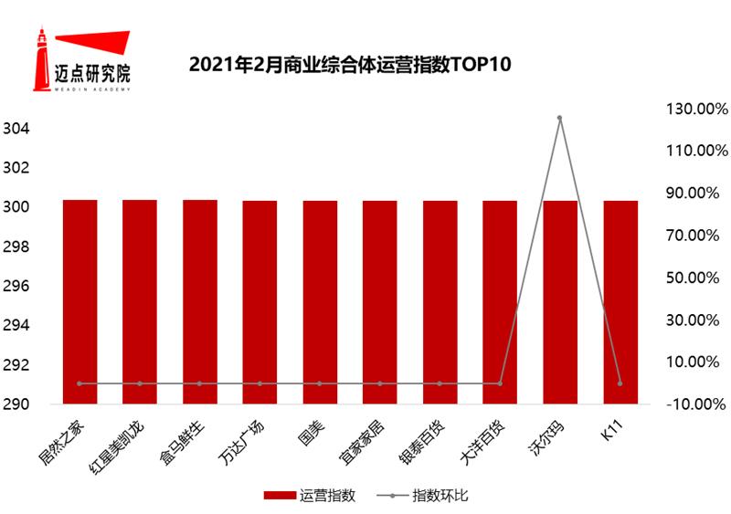 2月运营指数top10.png