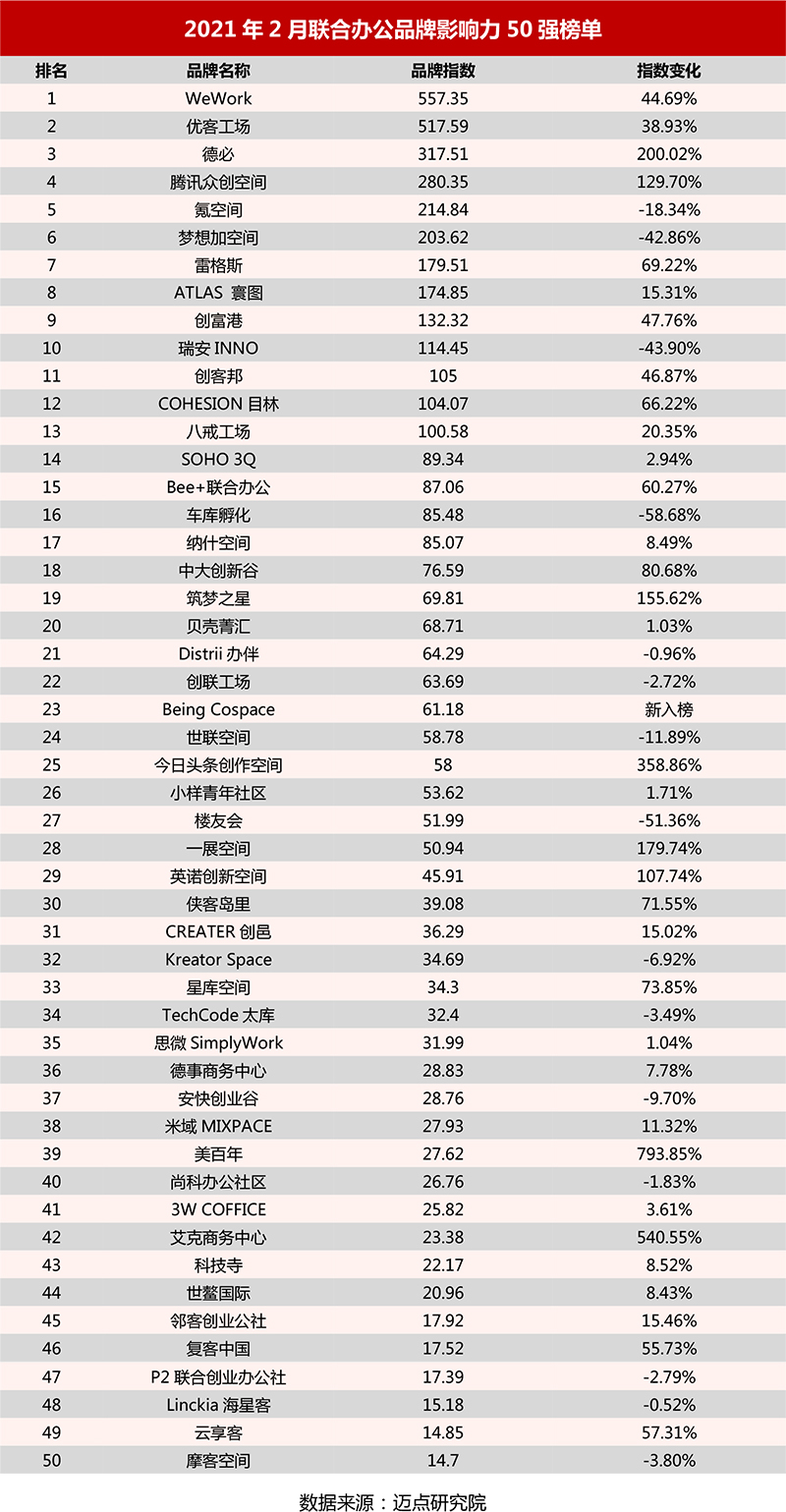 2021年2月联合办公品牌影响力50强榜单.jpg