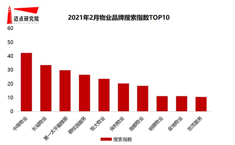 2021年2月物业雷速100强榜单发布