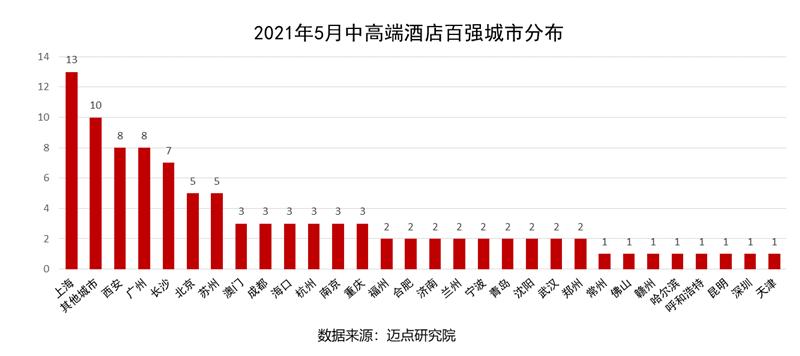 5月中高端酒店百强城市分布.png