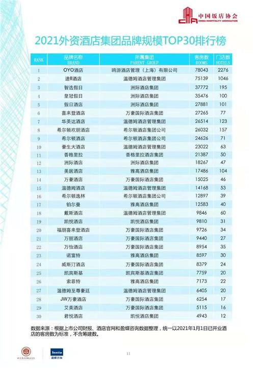 """喜讯丨速8酒店蝉联第十届2021年外资酒店集团品牌规模TOP30""""榜眼"""