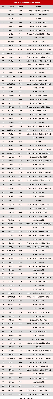 2021年5月物业品牌100强榜单.jpg