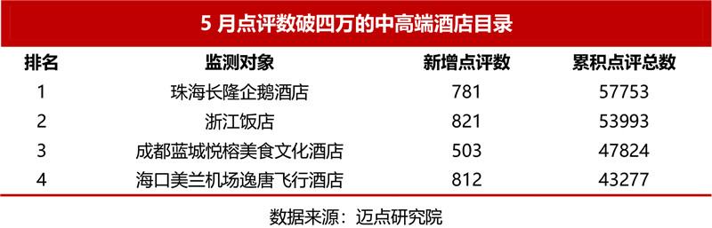 5月点评数4万的中高端酒店目录.jpg