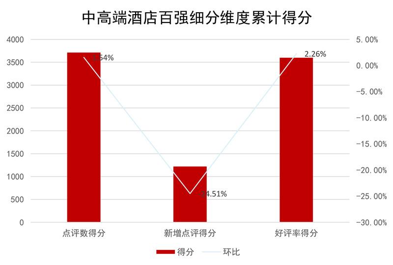 中高端酒店百强细分维度累计得分.jpg