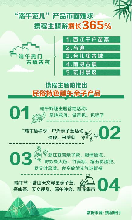 端午节六成游客自由选择省内游 酒店式渡假受到追捧