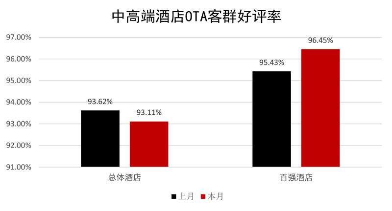 中高端酒店OTA客群好评率.jpg