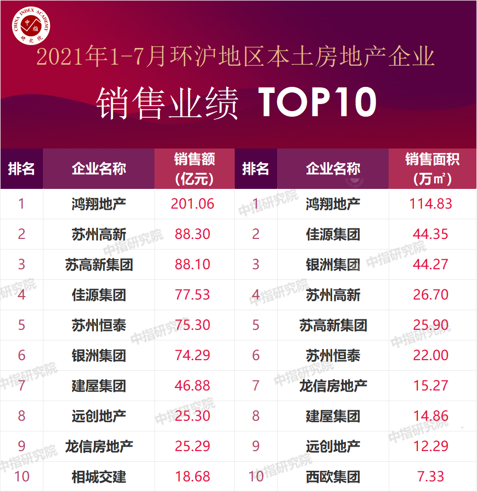2021年1-7月环沪地区房地产企业销售业绩排行榜_迈点网