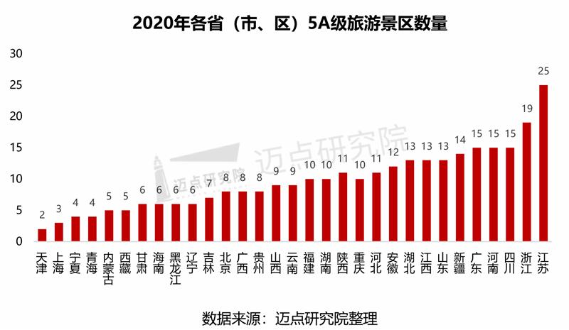 2020年中国5A、4A级景区品牌指数解读