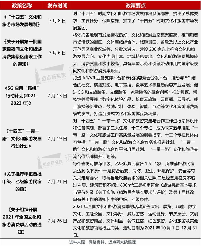 2021年7月文旅集团雷速影响力100强榜单