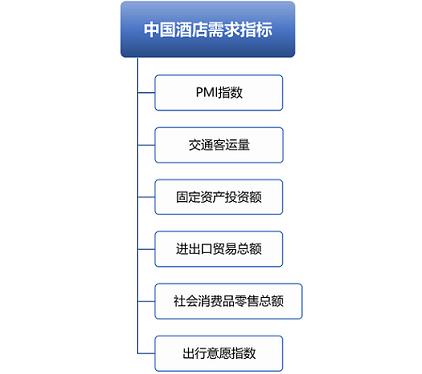 2021年1-8月份中国酒店需求指标分析_迈点网