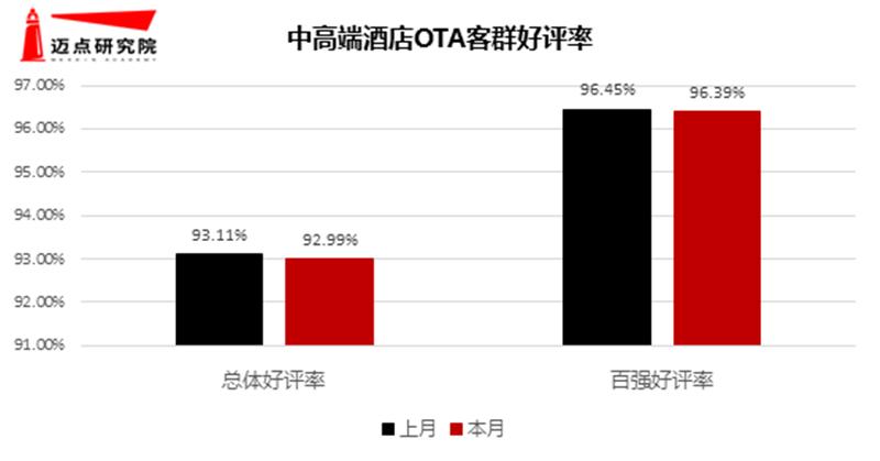 6月中高端MCI 好评率.jpg
