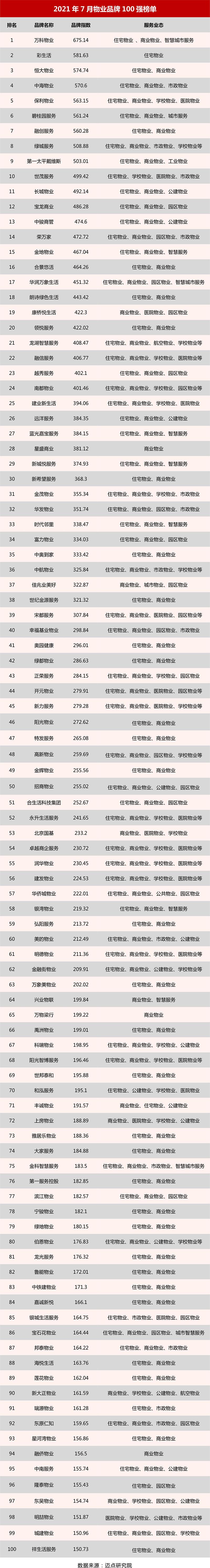 2021年7月物业品牌100强榜单.jpg