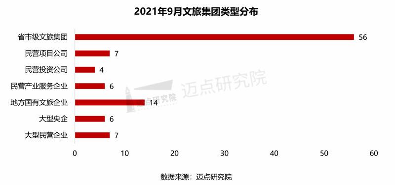 2021年9月文旅集团雷速影响力100强榜单