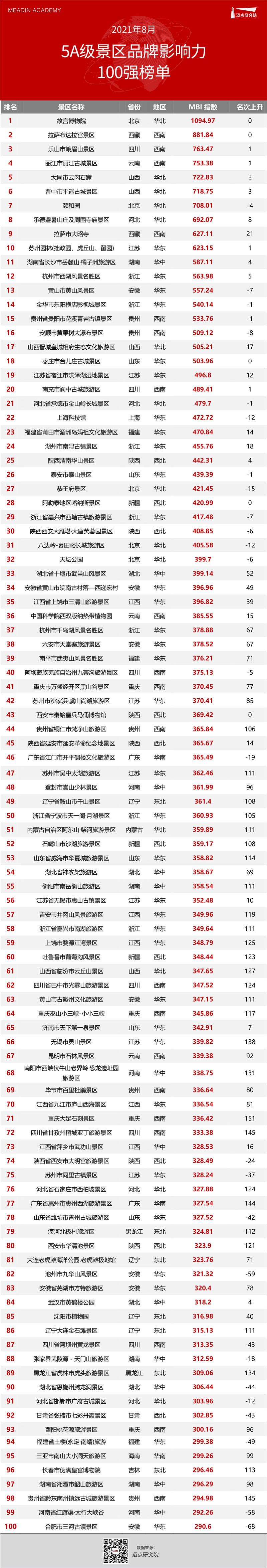 2021年8月5A级景区雷速100强榜单