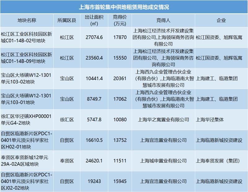 上海租赁新时代