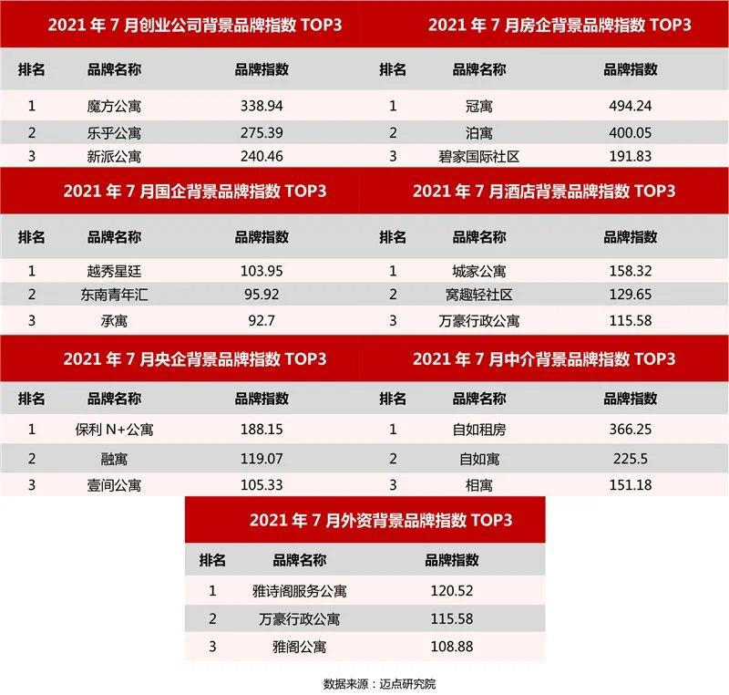 碧桂园碧家国际社区位居7月长租公寓品牌影响力TOP9 整体表现良好